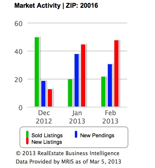 2013 Housing Market